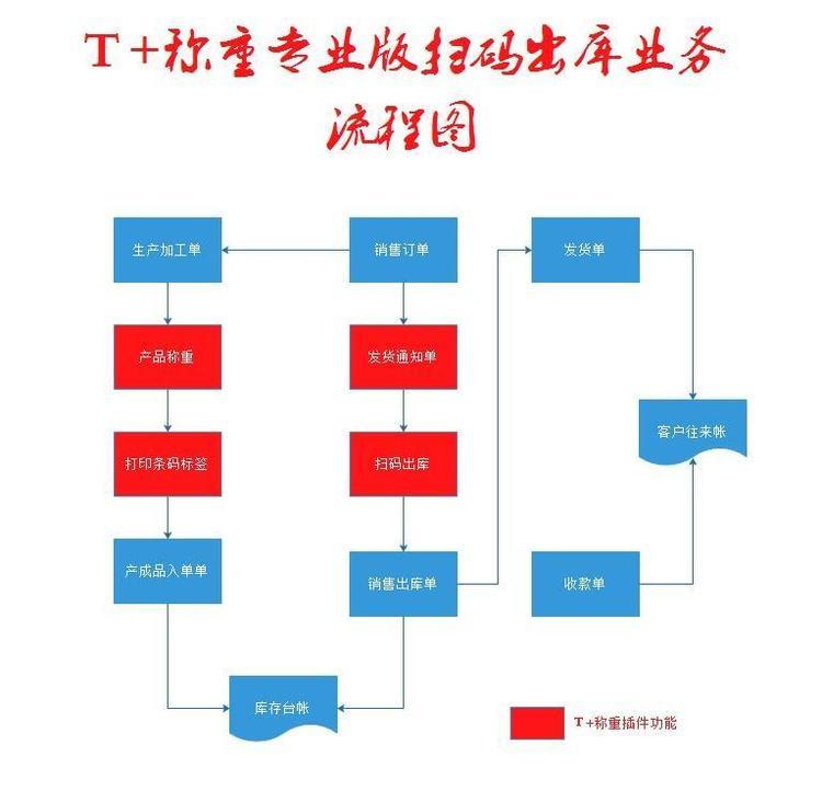 T+称重打码PDA扫码出库在造纸行业应用案例