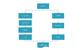 T+称重在塑料加工行业应用案例(称重、条码、序列号、PDA)