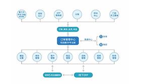電商系統(旺店通)與T+系統接口案例